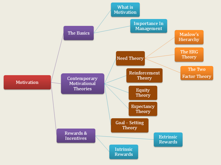overview of motivation and its theories business essay Motivation to learn: an overview citation: huitt, w (2011) motivation to learn: an overview  beginning to acknowledge that the factors that energize behavior are likely different from.