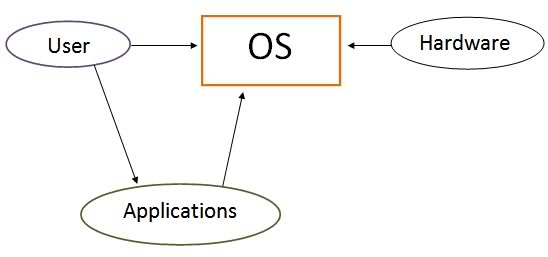 mobile operating systems essay Mobile operating systems (mobile os) introduction: a mobile operating system, also called a mobile os, is an operating system that is specifically designed to run on mobile devices such as mobile phones, smartphones, pdas, tablet computers and other handheld devices.