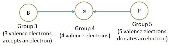 semiconductor devices-extrinsic-semiconductors-doping-process