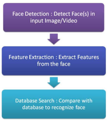 face recognition technology essay Free essay: speech recognition is the process by which the computer uses  special  it is assumed that the technology began with alexander graham bell's   re face recognition paper adriana zachry psych/560 november 13, 2012.