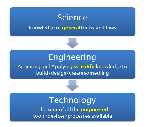 differentiate science and technology