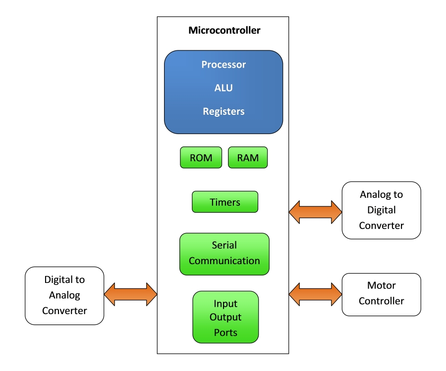 microcontroller block diagram