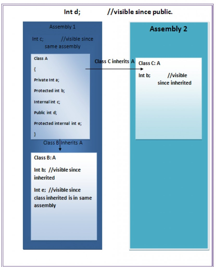 Access Specifier