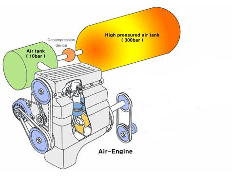 layout of air engine