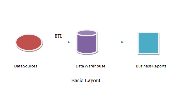what is data warehousing its uses A conceptional data model of the data warehouse defining the structure of the data warehouse and the metadata to access operational databases and external data.