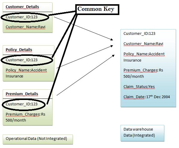 common key