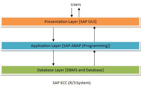 Data Warehousing: Tutorial 8 [BI Tools: SAP BI Part 1]
