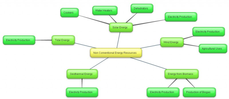 A Mind Map on Non-Conventional Sources of Energy.