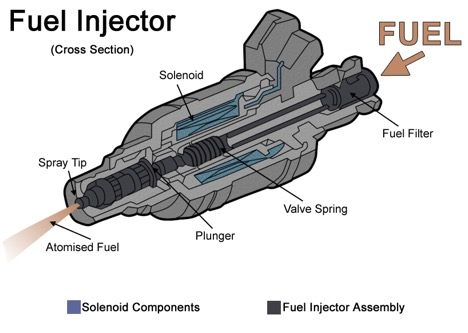 Functions of Fuel injection pumps