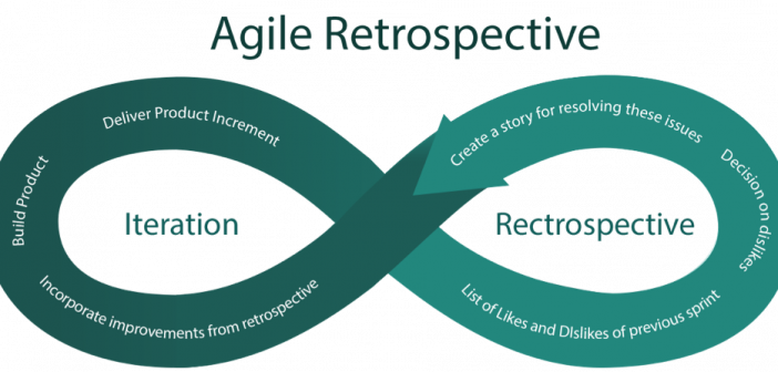 What are the Key Elements for a Successful Agile Retrospective?